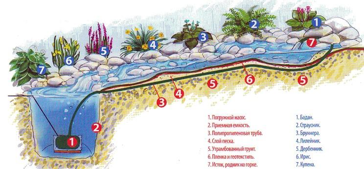 Альпийская горка и пруд своими руками пошаговое фото схемы